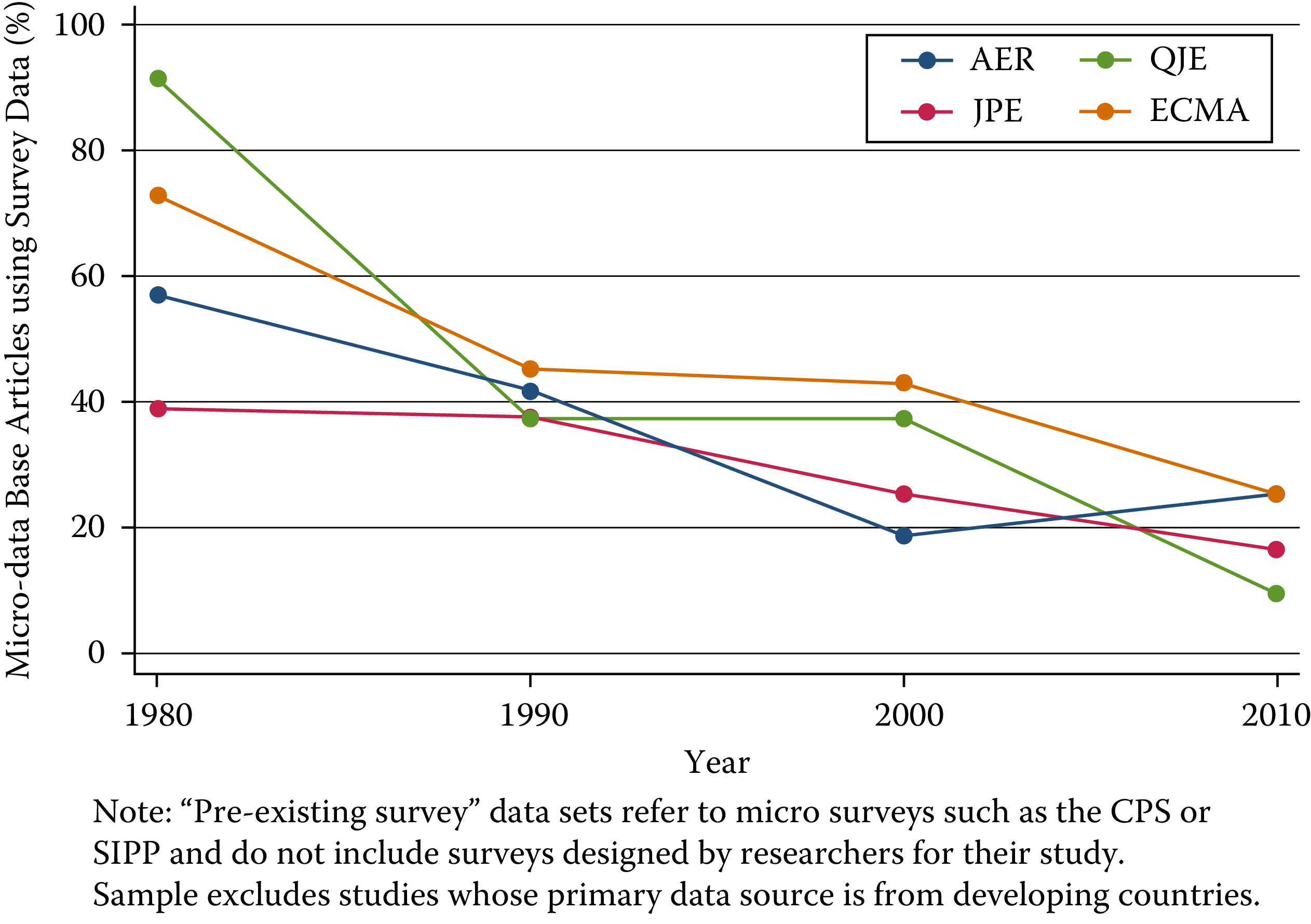 Use of pre-existing survey data in publications in leading journals, 1980--2010 [@Chetty2012]