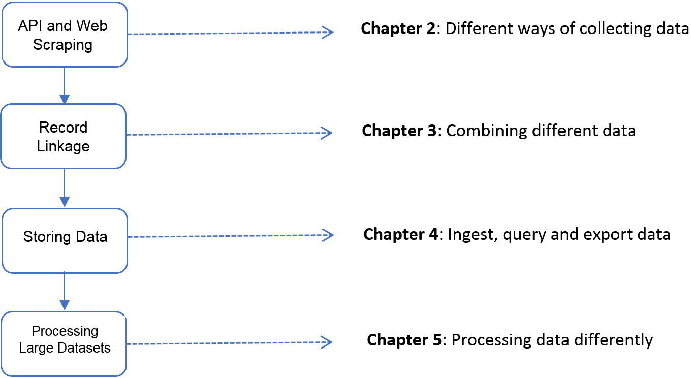 The four chapters of Part I focus on *data capture* and *curation*