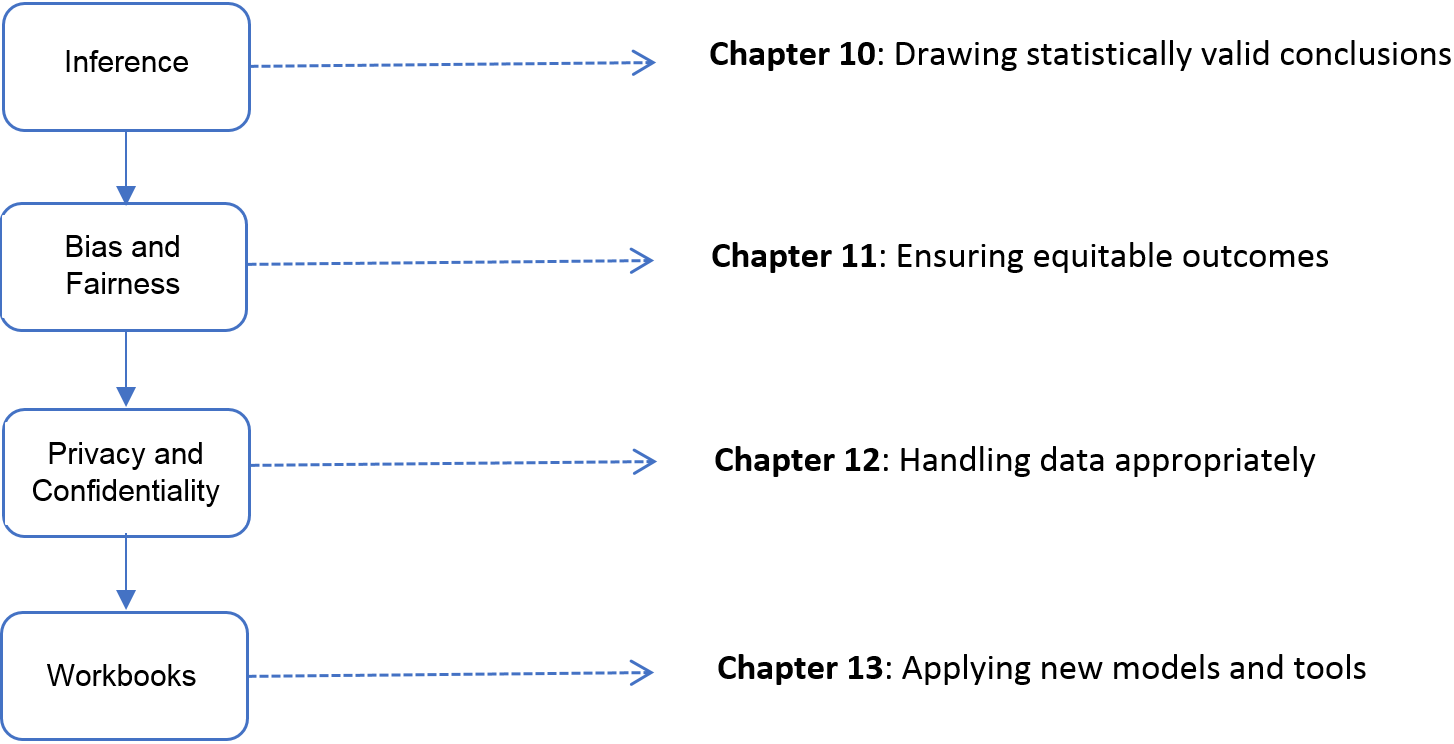 The four chapters in Part III focus on *inference* and *ethics*