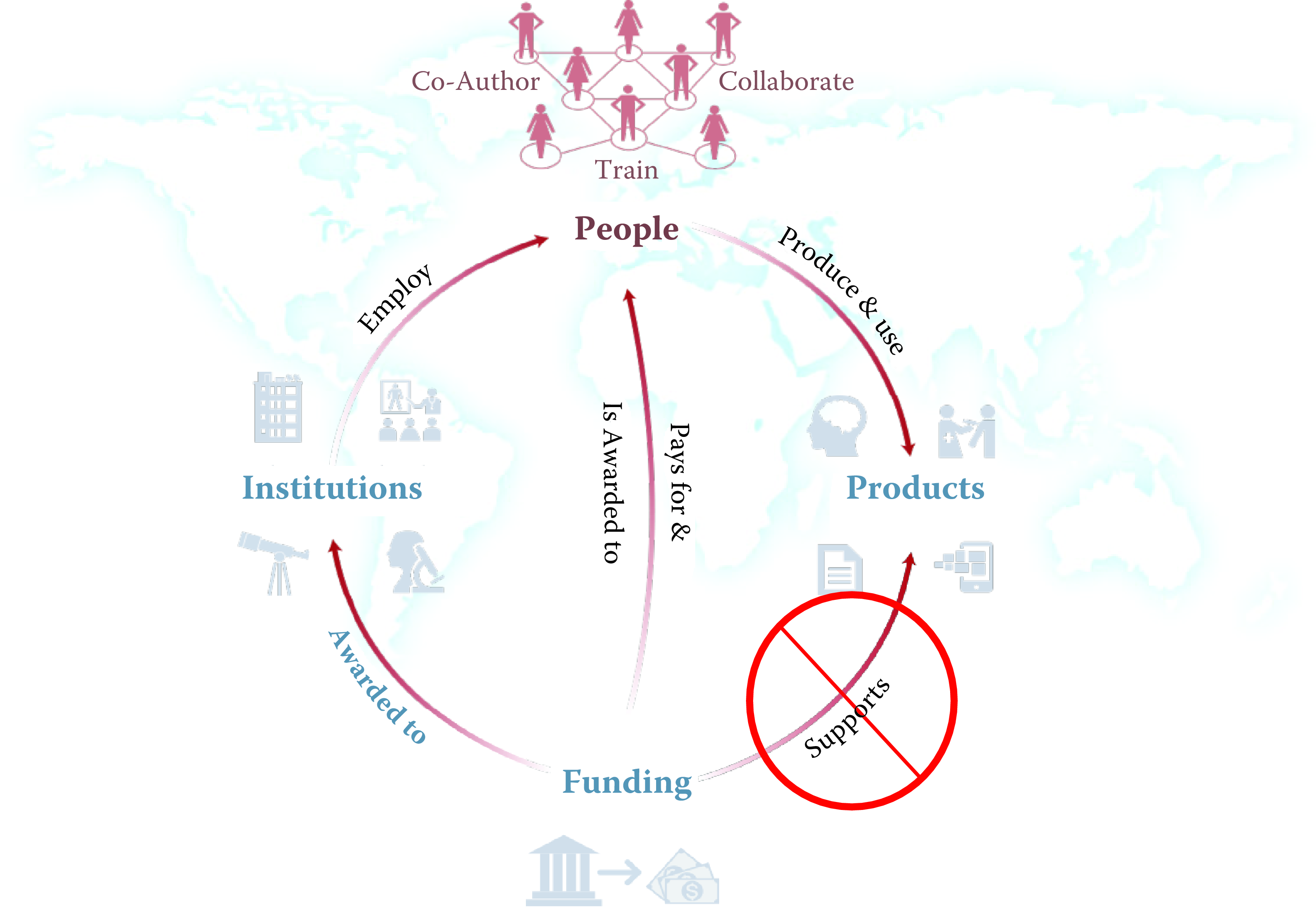 A visualization of the complex links between what and who is funded, and the results; tracing the direct link between funding and results is misleading and wrong
