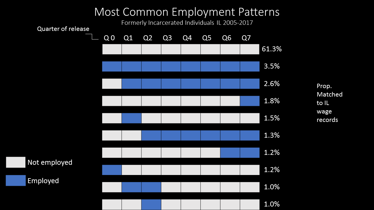 Most common employment patters, formerly incarcerated individuals in Illinois, 2005--2017