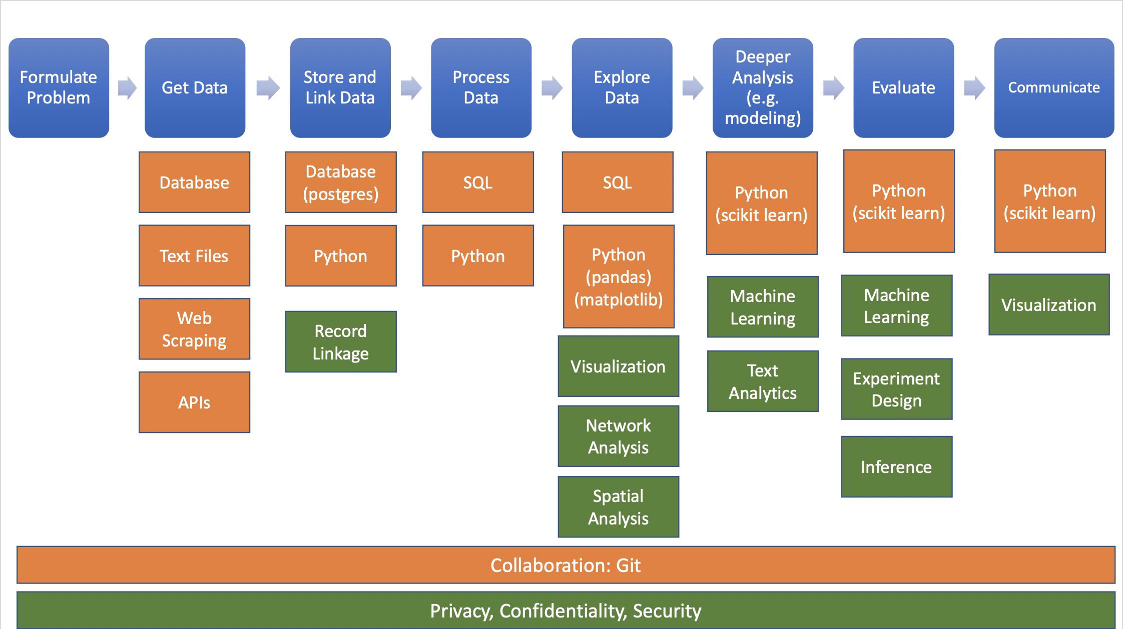 The data science project workflow. Blue represents each step in the project, orange represents the tools used in that step, and green represents the methods for analysis.