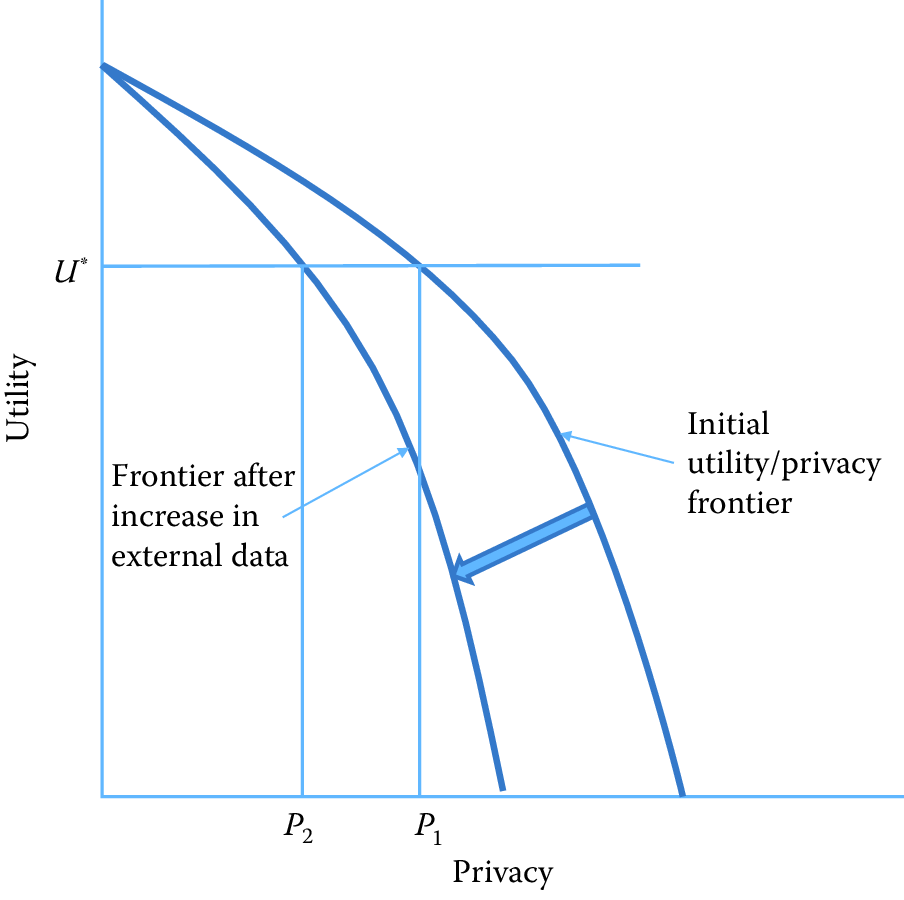 The privacy--utility tradeoff